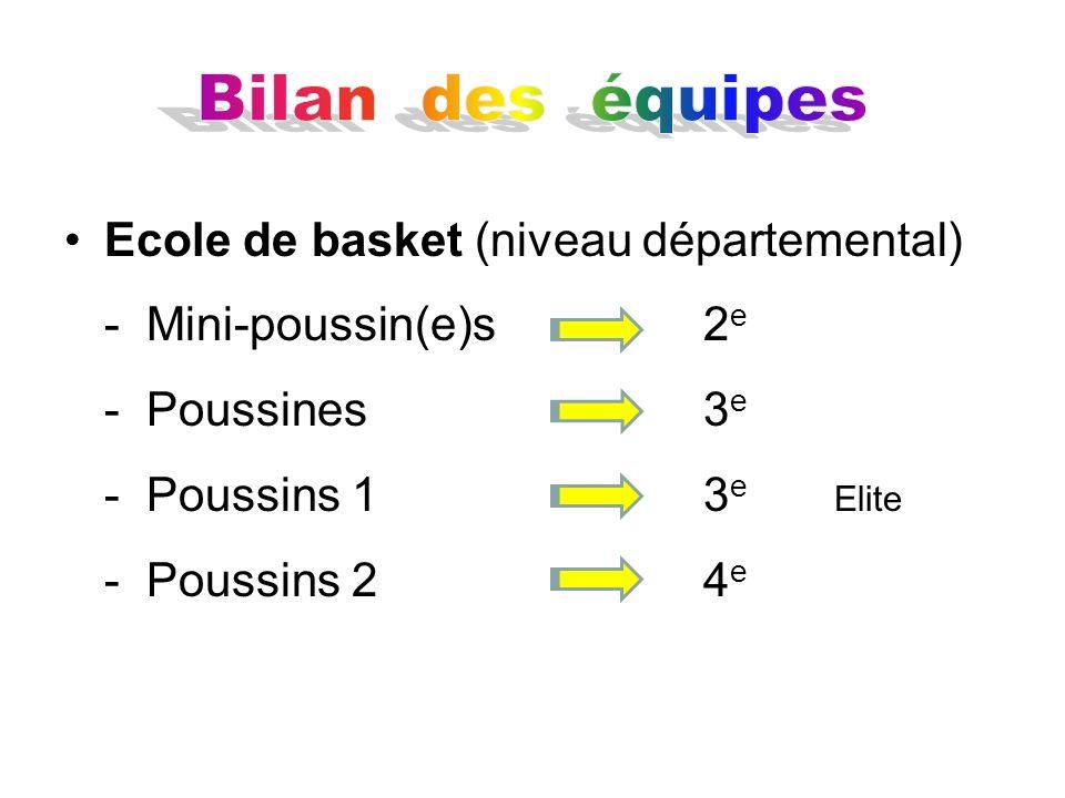 Jeunes féminines - Ecole poussines 3 e Poule 2A Vice-championnes Coupe du Val-de-Marne - Benjamines9 e Région - Minimes 2 e Région - Cadettes1 re Départ.