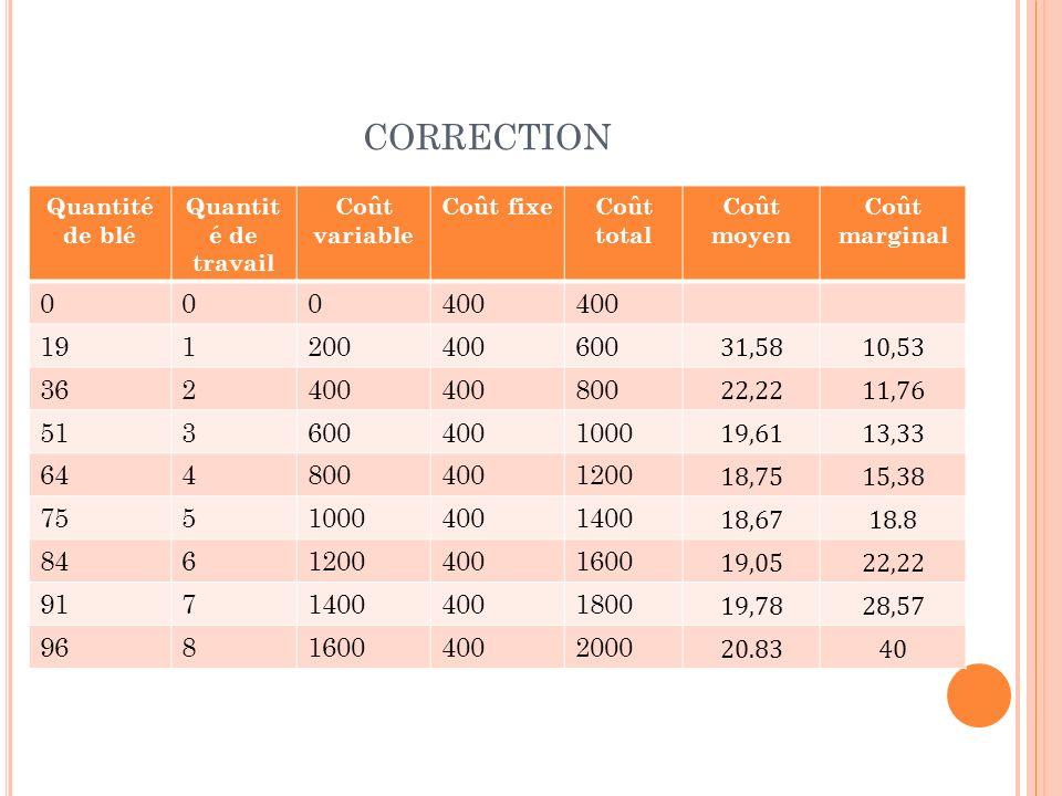 CORRECTION Quantité de blé Quantit é de travail Coût variable Coût fixeCoût total Coût moyen Coût marginal 000400 191200400600 31,5810,53 362400 800 2