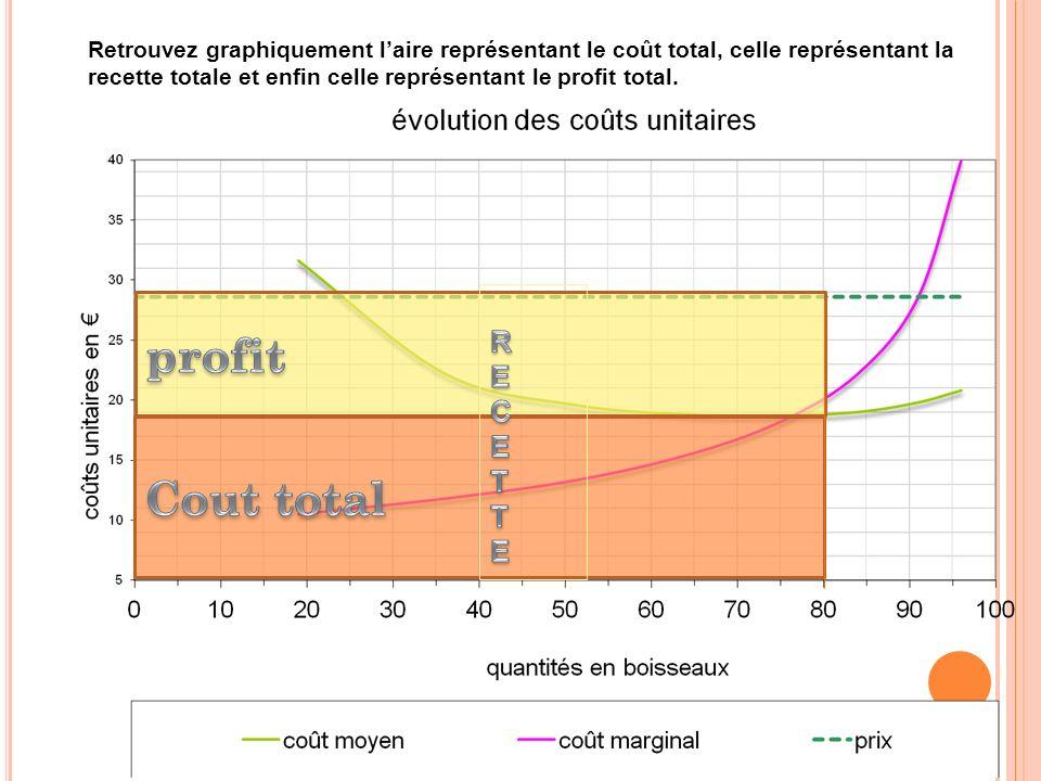 Retrouvez graphiquement laire représentant le coût total, celle représentant la recette totale et enfin celle représentant le profit total.
