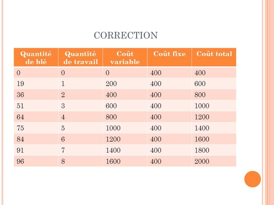 CORRECTION Quantité de blé Quantité de travail Coût variable Coût fixeCoût total 000400 191200400600 362400 800 5136004001000 6448004001200 7551000400
