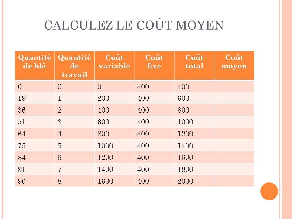 CALCULEZ LE COÛT MOYEN Quantité de blé Quantité de travail Coût variable Coût fixe Coût total Coût moyen 000400 191200400600 362400 800 5136004001000