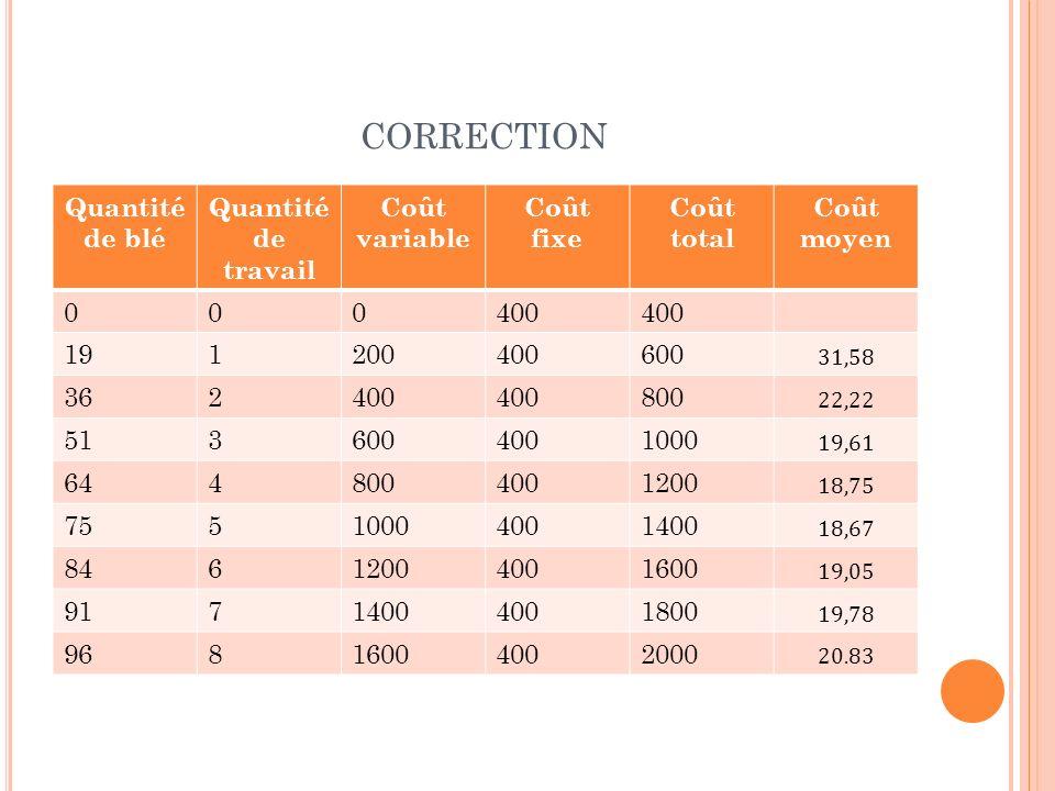 CORRECTION Quantité de blé Quantité de travail Coût variable Coût fixe Coût total Coût moyen 000400 191200400600 31,58 362400 800 22,22 5136004001000