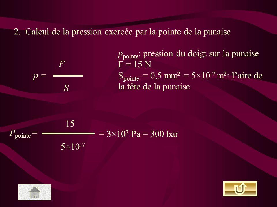2. Calcul de la pression exercée par la pointe de la punaise p = F S p pointe : pression du doigt sur la punaise F = 15 N S pointe = 0,5 mm 2 = 5×10 -