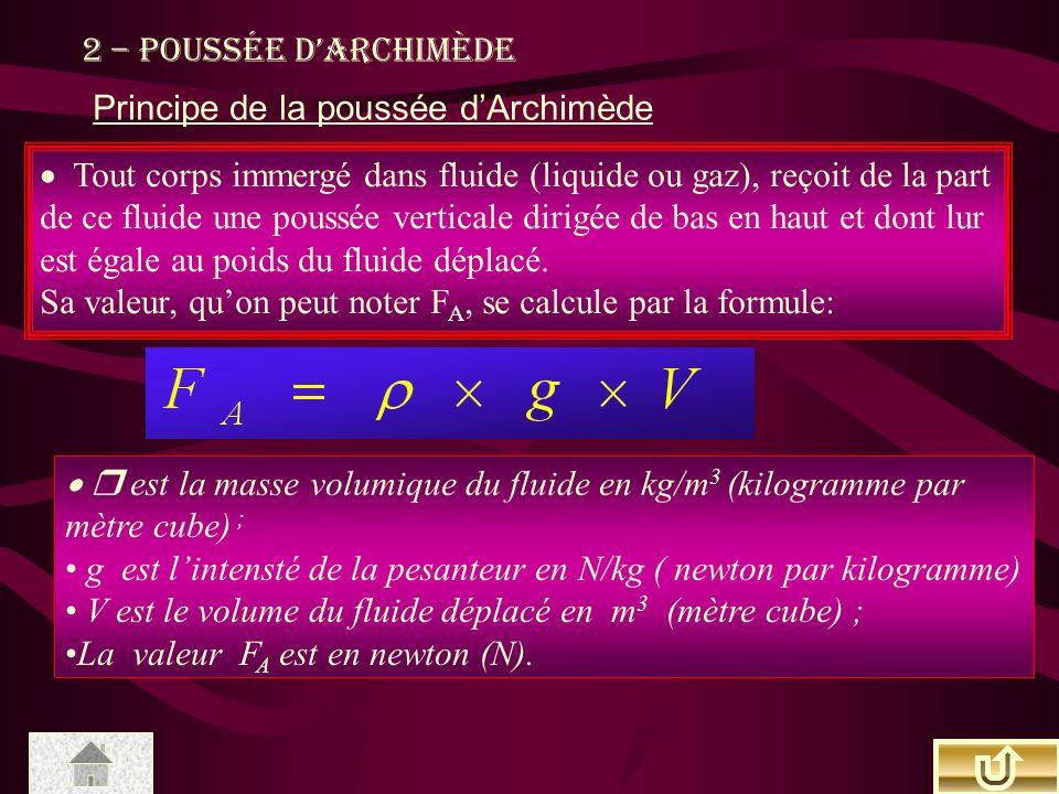 2 – Poussée dArchimède Principe de la poussée dArchimède Tout corps immergé dans fluide (liquide ou gaz), reçoit de la part de ce fluide une poussée v