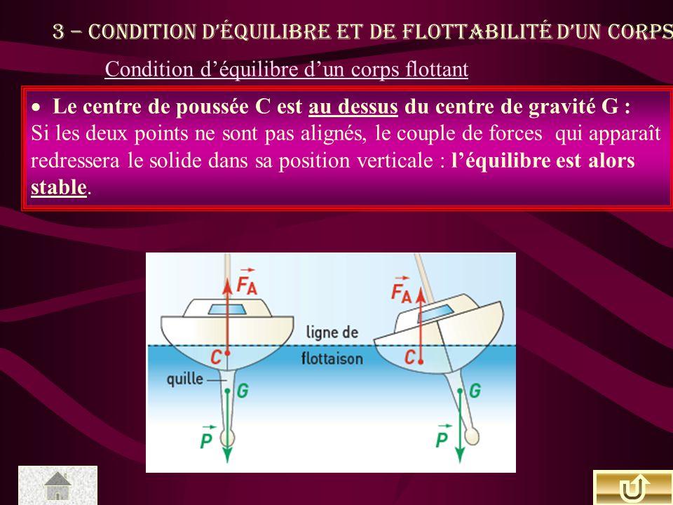3 – Condition déquilibre et de flottabilité dun corps Le centre de poussée C est au dessus du centre de gravité G : Si les deux points ne sont pas alignés, le couple de forces qui apparaît redressera le solide dans sa position verticale : léquilibre est alors stable.