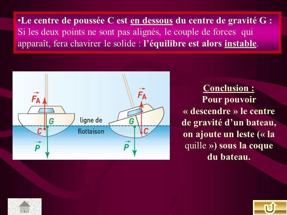 Le centre de poussée C est en dessous du centre de gravité G : Si les deux points ne sont pas alignés, le couple de forces qui apparaît, fera chavirer le solide : léquilibre est alors instable.
