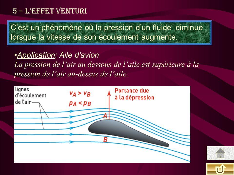 5 – Leffet Venturi Cest un phénomène où la pression dun fluide diminue lorsque la vitesse de son écoulement augmente. Application: Aile davion La pres
