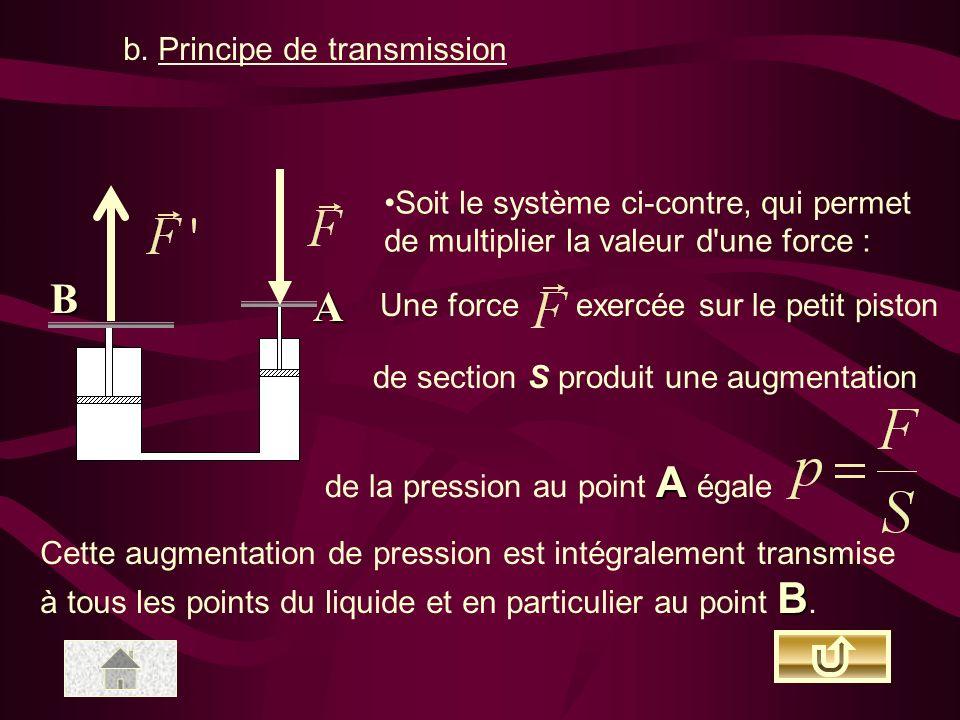 B A b. Principe de transmission Soit le système ci-contre, qui permet de multiplier la valeur d'une force : Une forceexercée sur le petit piston de se