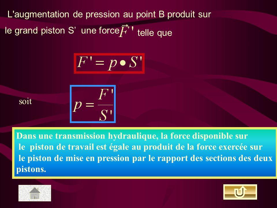L augmentation de pression au point B produit sur le grand piston S une force telle que soit Dans une transmission hydraulique, la force disponible sur le piston de travail est égale au produit de la force exercée sur le piston de mise en pression par le rapport des sections des deux pistons.