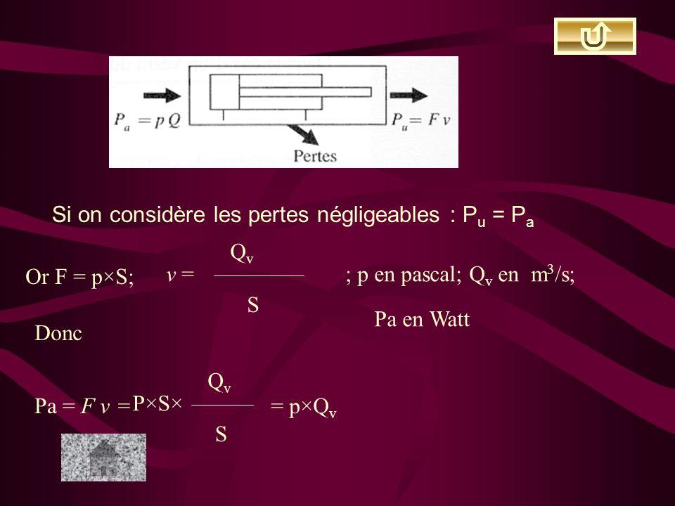 Si on considère les pertes négligeables : P u = P a Or F = p×S; v = QvQv S ; p en pascal; Q v en m 3 /s; Pa en Watt Donc Pa = F v = P×S× QvQv S = p×Q