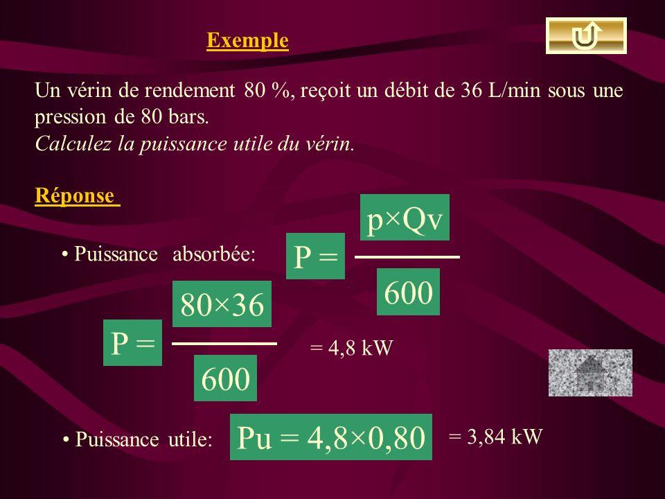 Exemple Un vérin de rendement 80 %, reçoit un débit de 36 L/min sous une pression de 80 bars. Calculez la puissance utile du vérin. Réponse Puissance