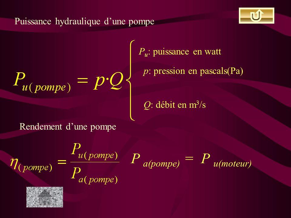 Puissance hydraulique dune pompe P u : puissance en watt p: pression en pascals(Pa) Q: débit en m 3 /s Rendement dune pompe P a(pompe) = P u(moteur)