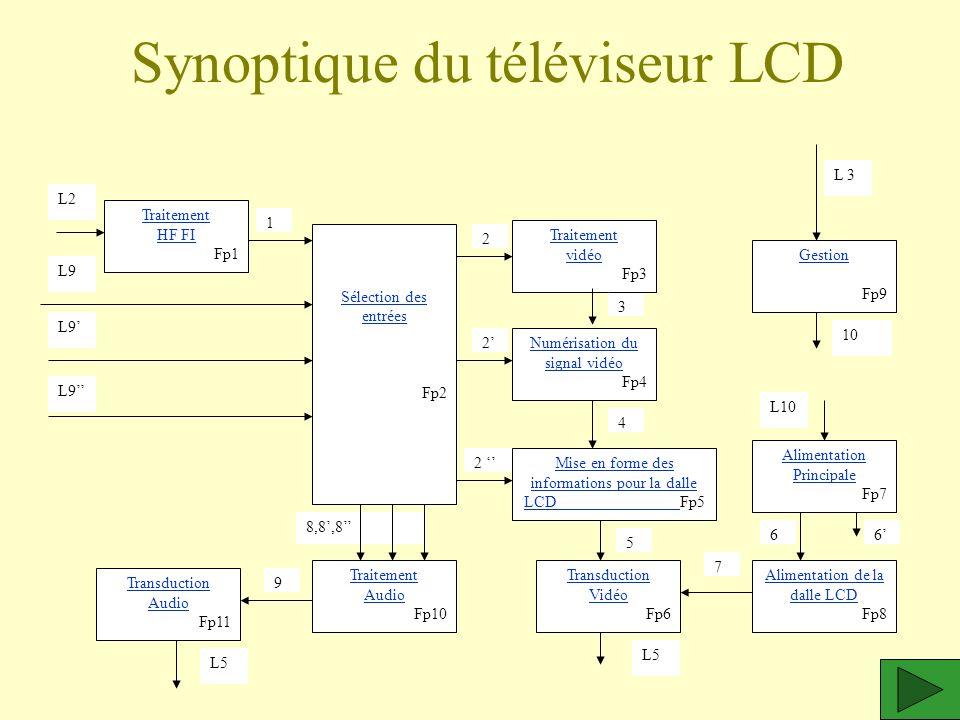 Synoptique du téléviseur LCD Mise en forme des informations pour la dalle LCD Mise en forme des informations pour la dalle LCD Fp5 Traitement HF FI Fp