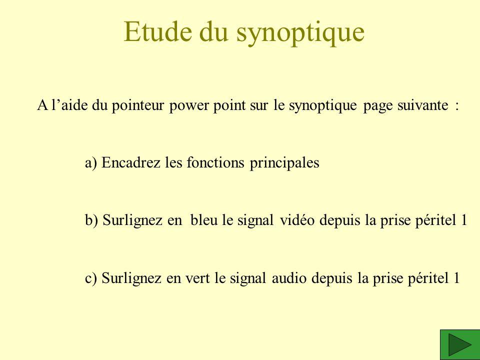 Etude du synoptique A laide du pointeur power point sur le synoptique page suivante : a) Encadrez les fonctions principales b) Surlignez en bleu le si