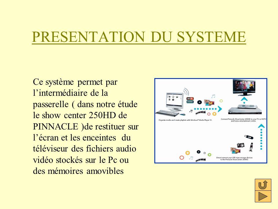 PRESENTATION DU SYSTEME Ce système permet par lintermédiaire de la passerelle ( dans notre étude le show center 250HD de PINNACLE )de restituer sur lé