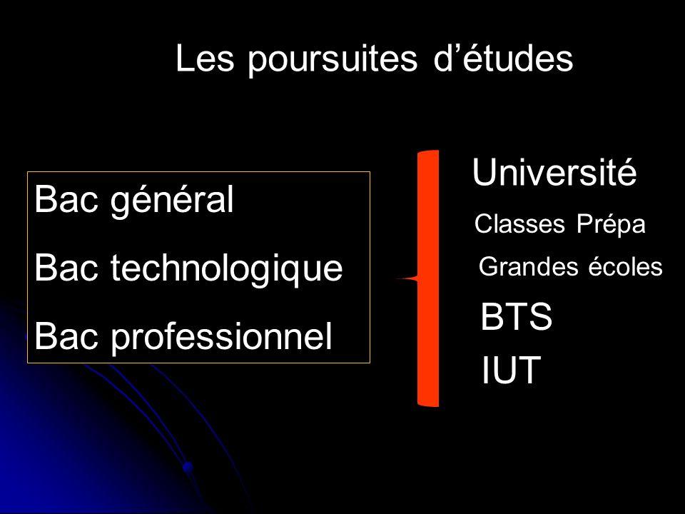Les poursuites détudes Bac général Bac technologique Bac professionnel Grandes écoles IUT Université Classes Prépa BTS