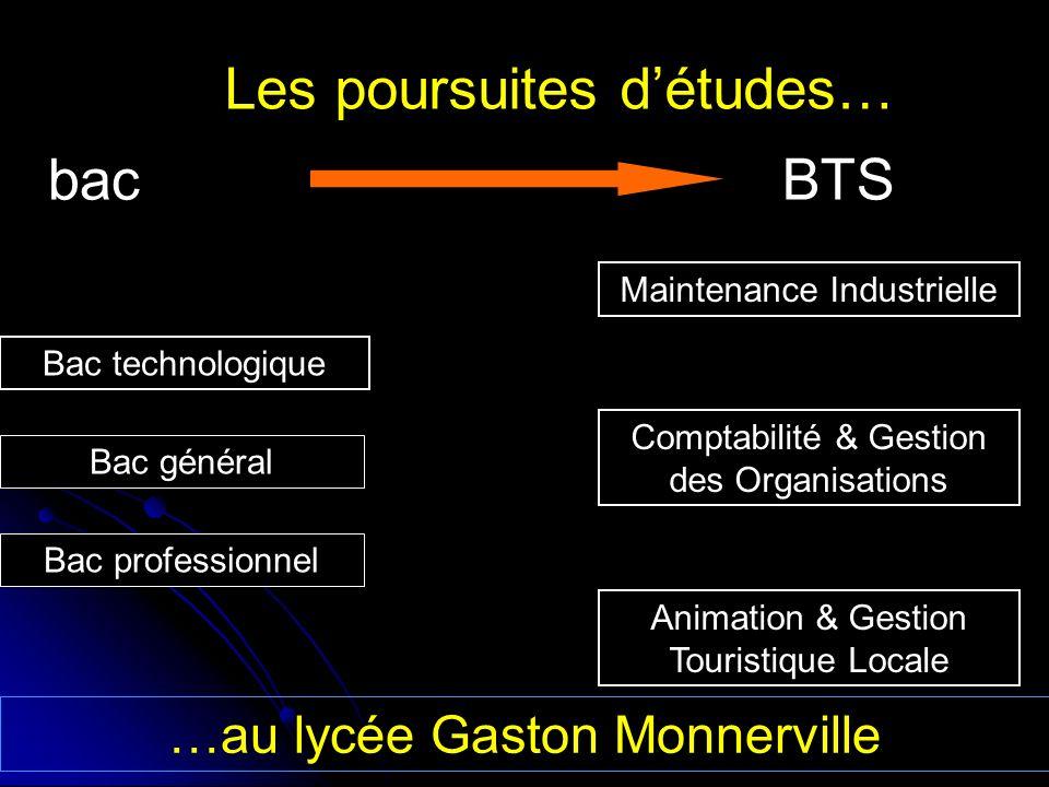 Les poursuites détudes… BTSbac Bac technologique Maintenance Industrielle Bac général Comptabilité & Gestion des Organisations Animation & Gestion Tou