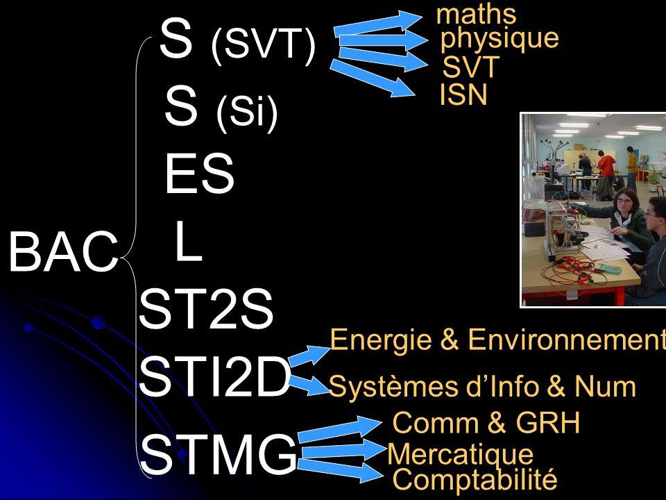 BAC S (SVT) S (Si) ES L STI2D STMG Energie & Environnement Systèmes dInfo & Num Comm & GRH Mercatique maths physique SVT Comptabilité ST2S ISN