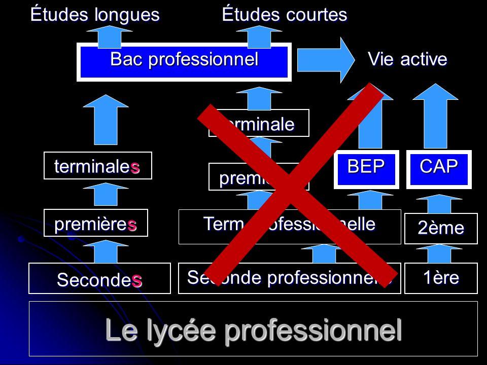 Le lycée professionnel Seconde professionnelle première première terminale terminale Études longues Term professionnelle BEP Bac professionnel Vie act