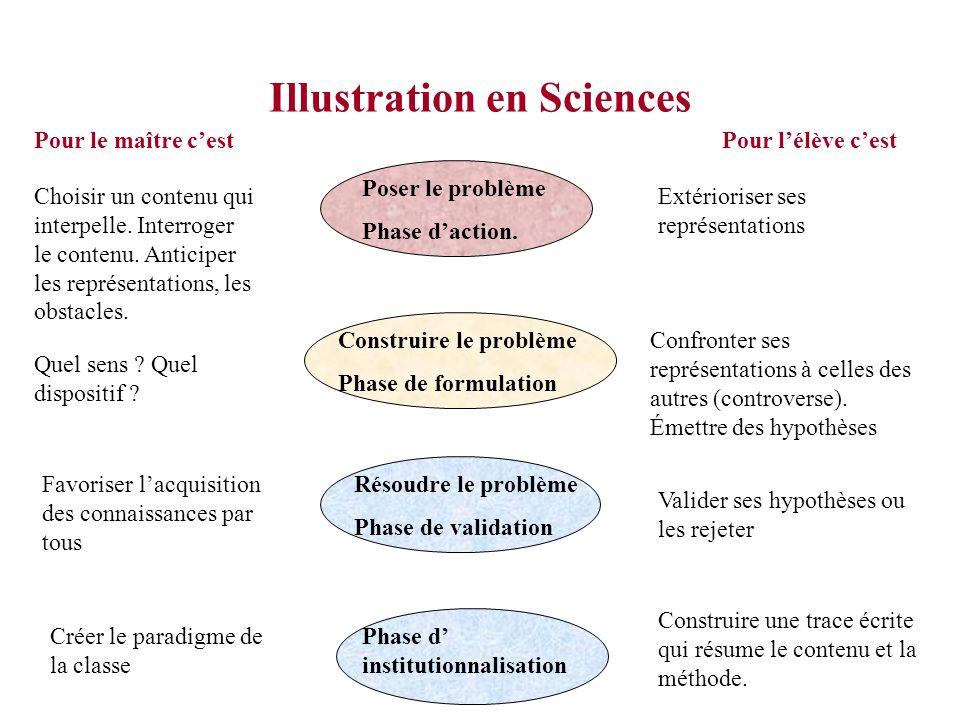 Synthèse des étapes vécues par les stagiaires Émergence individuelle des conceptions. Confrontation avec les pairs. Émission dhypothèses. Débat scient