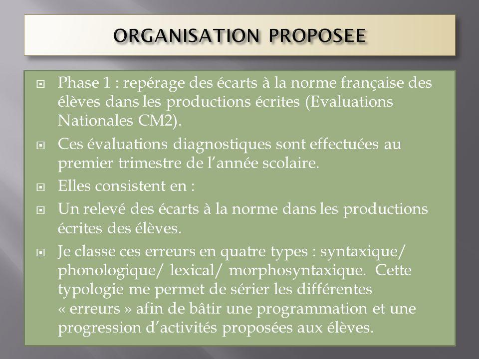 Phase 1 : repérage des écarts à la norme française des élèves dans les productions écrites (Evaluations Nationales CM2). Ces évaluations diagnostiques