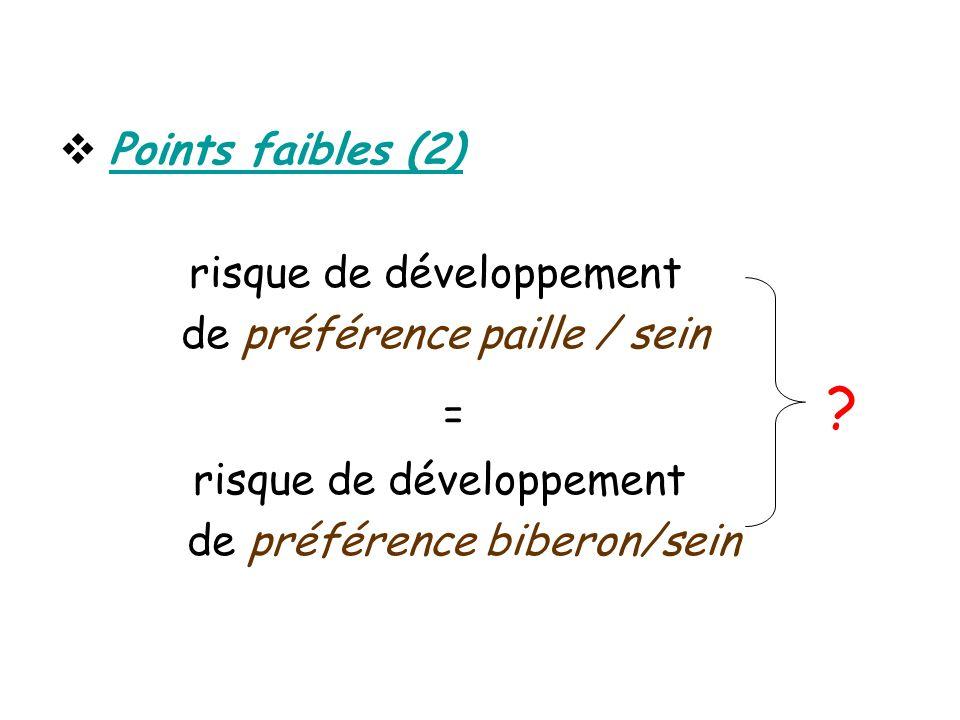 Points faibles (2) risque de développement de préférence paille / sein = ? risque de développement de préférence biberon/sein