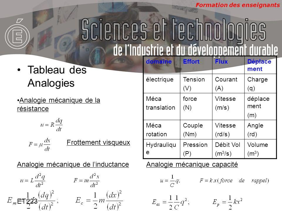 Formation des enseignants ET223 Tableau des Analogies domaineEffortFluxDéplace ment électriqueTension (V) Courant (A) Charge (q) Méca translation forc