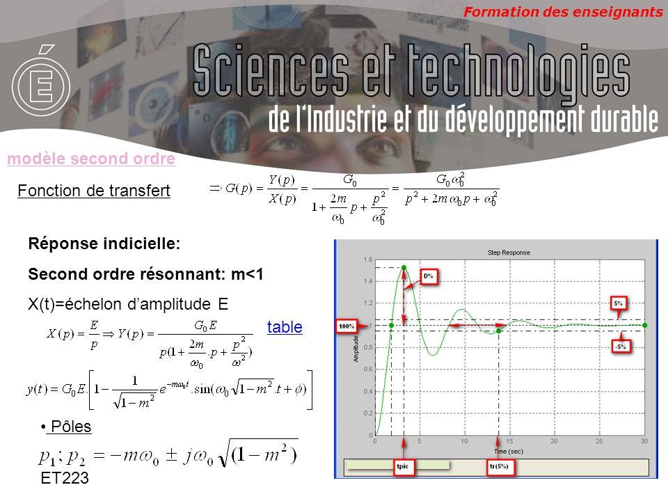 Formation des enseignants ET223 Fonction de transfert Réponse indicielle: Second ordre résonnant: m<1 X(t)=échelon damplitude E modèle second ordre Pô