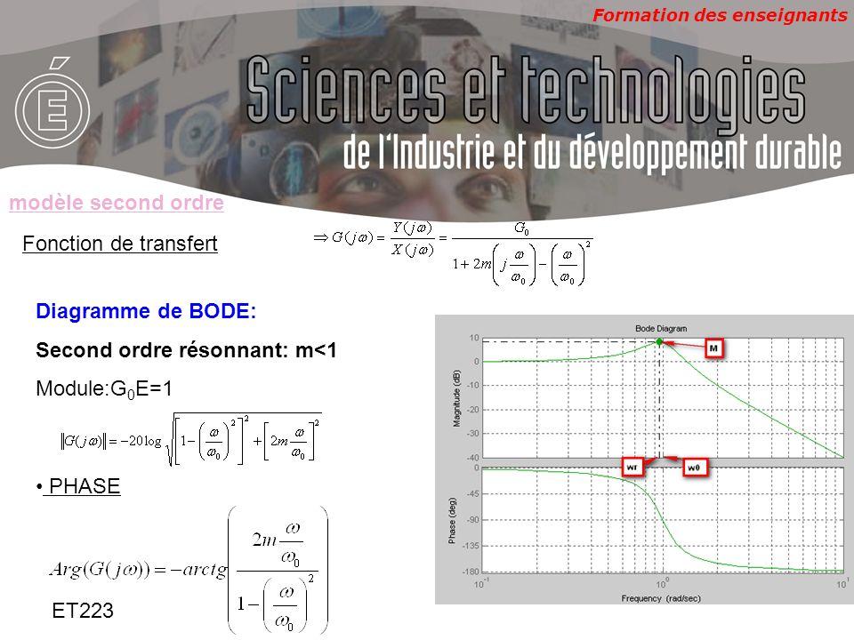 Formation des enseignants ET223 Fonction de transfert Diagramme de BODE: Second ordre résonnant: m<1 Module:G 0 E=1 modèle second ordre PHASE