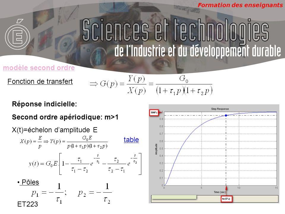 Formation des enseignants ET223 Fonction de transfert Réponse indicielle: Second ordre apériodique: m>1 X(t)=échelon damplitude E modèle second ordre