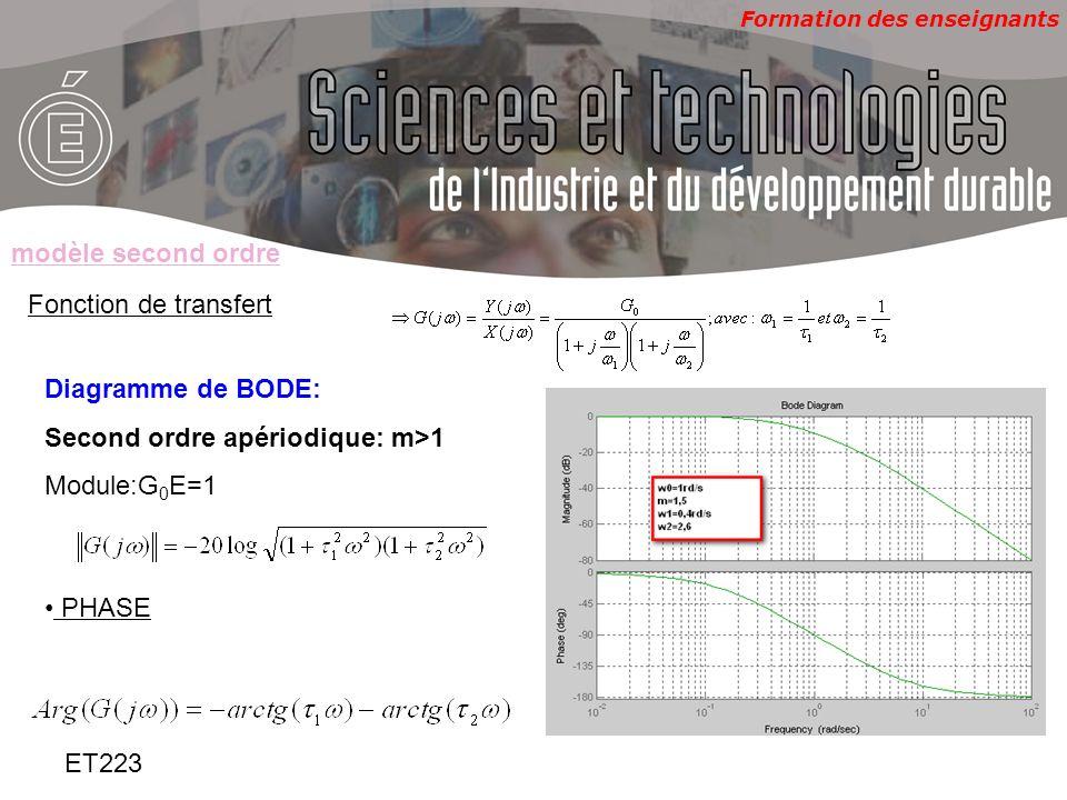 Formation des enseignants ET223 Fonction de transfert Réponse indicielle: Second ordre apériodique: m=1 X(t)=échelon damplitude E modèle second ordre Pôles table