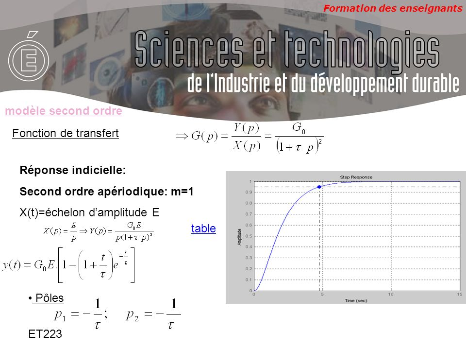 Formation des enseignants ET223 Fonction de transfert Réponse indicielle: Second ordre apériodique: m=1 X(t)=échelon damplitude E modèle second ordre
