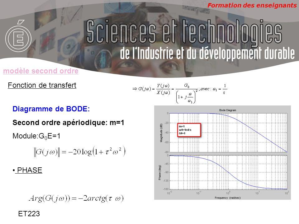Formation des enseignants ET223 Identification( cas m<1) –Détermination de G 0,m, 0 Partant de lenregistrement de la réponse indicielle: –mesurer la valeur finale et en déduire G 0 –Mesurer le dépassement »D »(rapport entre le premier maxima et la valeur finale) et en déduire le coefficient damortissement »m »tel que: – mesurer la pseudo période T p,et en déduire 0, sachant que : modèle second ordre