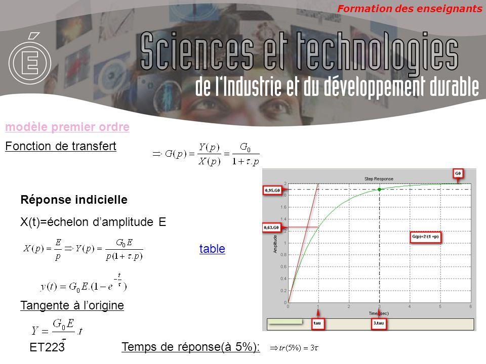 Formation des enseignants ET223 Diagramme de BODE Module: Phase modèle premier ordre