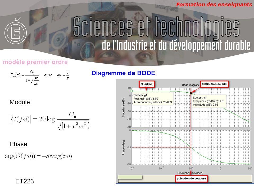 Formation des enseignants ET223 Identification –Détermination de G 0 et Partant de lenregistrement de la réponse indicielle: –mesurer la valeur finale et en déduire G 0 –Mesurer le temps de réponse(temps pour lequel on obtient les 0,95 de la valeur finale) et en déduire Partant de lenregistrement du diagramme de BODE –Mesurer le gain statique en dB(soit 20log(G 0 ) ), en déduire G 0 –Mesurer la pulsation de coupure(pulsation pour laquelle on obtient une diminution du gain en basse fréquence de -3dB) et en déduire modèle premier ordre