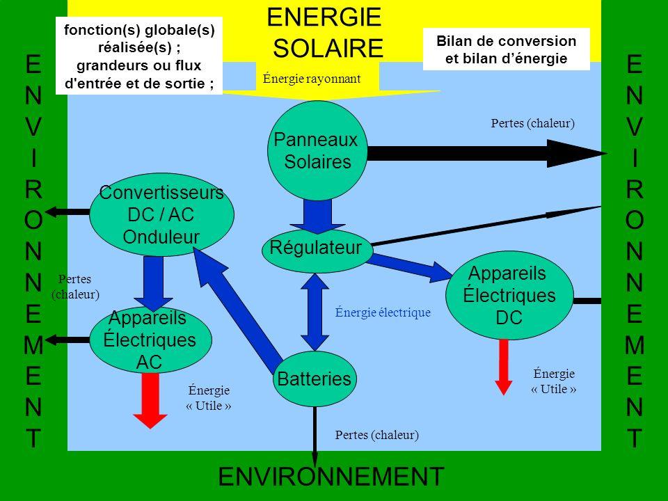 ENERGIE SOLAIRE ENVIRONNEMENTENVIRONNEMENT Régulateur Convertisseurs DC / AC Onduleur Appareils Électriques AC Appareils Électriques DC Énergie électr