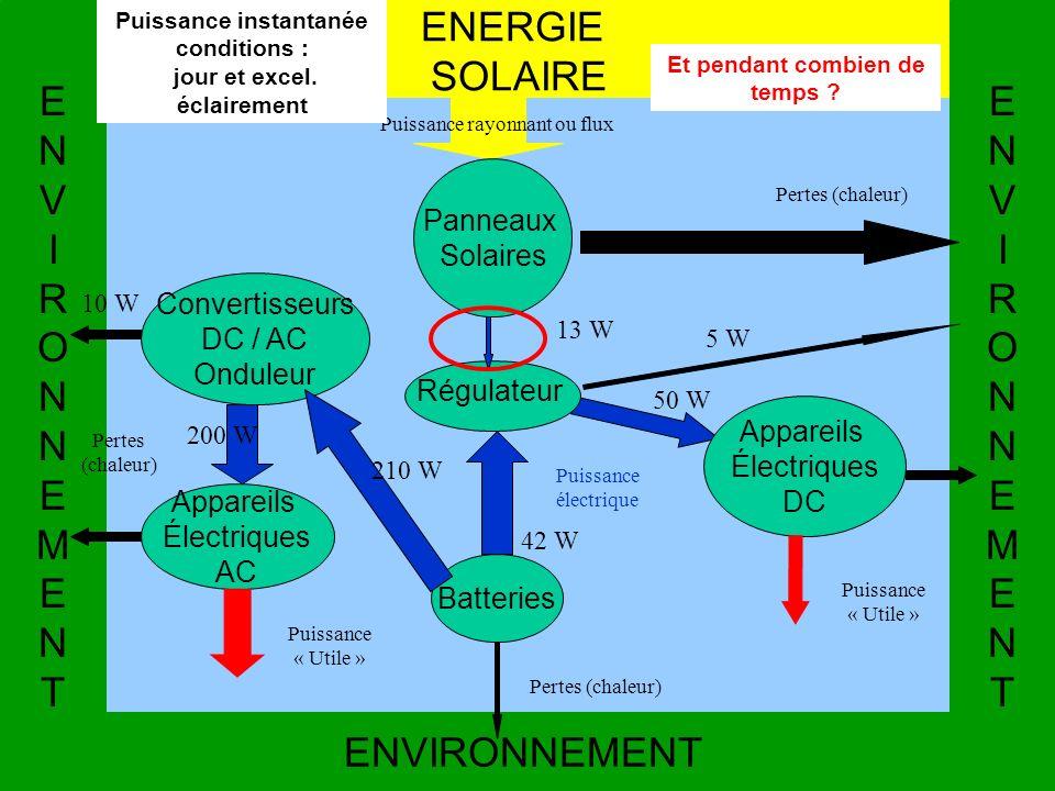 Régulateur Batteries ENERGIE SOLAIRE ENVIRONNEMENTENVIRONNEMENT Convertisseurs DC / AC Onduleur Appareils Électriques AC Appareils Électriques DC Puis