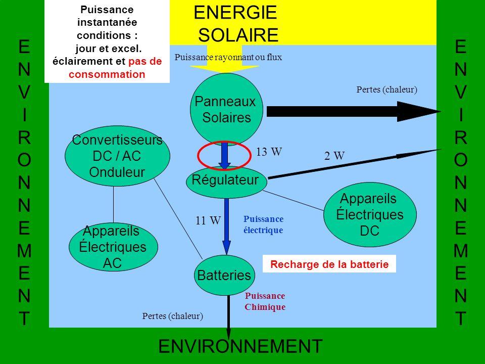 Recharge de la batterie ENVIRONNEMENT ENERGIE SOLAIRE ENVIRONNEMENTENVIRONNEMENT Régulateur Convertisseurs DC / AC Onduleur Appareils Électriques AC A