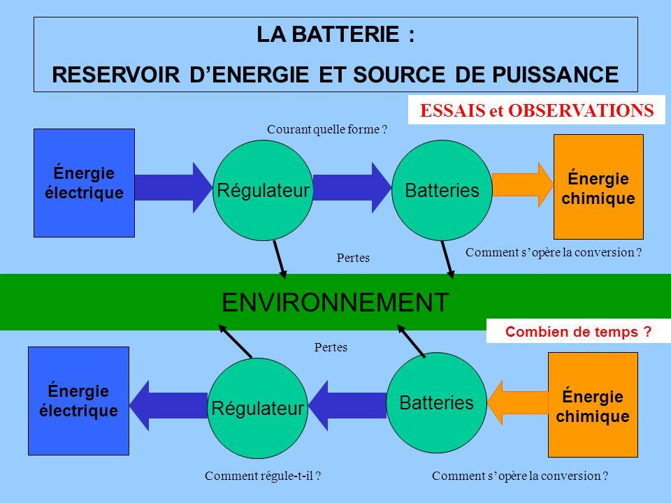 ENVIRONNEMENT LA BATTERIE : RESERVOIR DENERGIE ET SOURCE DE PUISSANCE Énergie chimique Pertes Régulateur Énergie électrique Batteries Comment sopère l