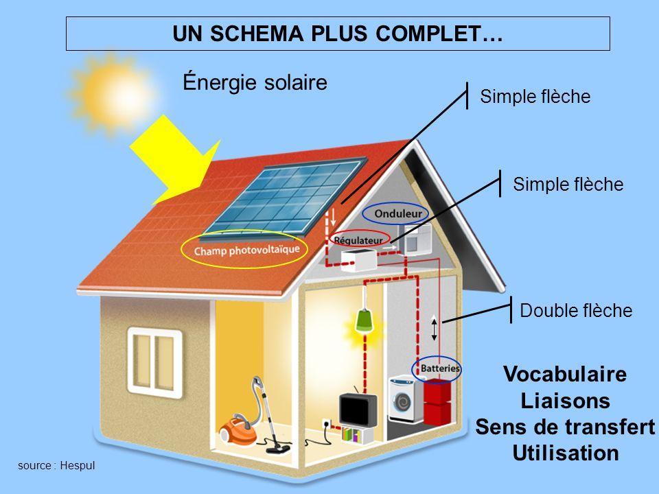 UN SCHEMA PLUS COMPLET… source : Hespul Énergie solaire Double flèche Simple flèche Vocabulaire Liaisons Sens de transfert Utilisation