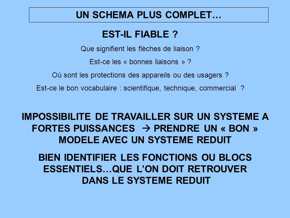 UN SCHEMA PLUS COMPLET… IMPOSSIBILITE DE TRAVAILLER SUR UN SYSTEME A FORTES PUISSANCES PRENDRE UN « BON » MODELE AVEC UN SYSTEME REDUIT BIEN IDENTIFIE