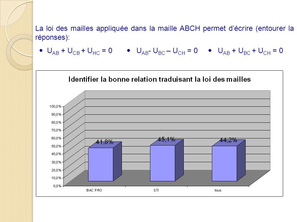 La loi des mailles appliquée dans la maille ABCH permet décrire (entourer la réponses): U AB + U CB + U HC = 0 U AB - U BC – U CH = 0 U AB + U BC + U