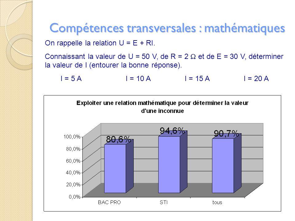 Compétences transversales : mathématiques On rappelle la relation U = E + RI. Connaissant la valeur de U = 50 V, de R = 2 et de E = 30 V, déterminer l