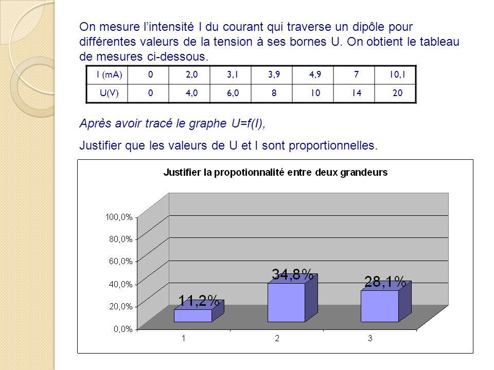 On mesure lintensité I du courant qui traverse un dipôle pour différentes valeurs de la tension à ses bornes U. On obtient le tableau de mesures ci-de