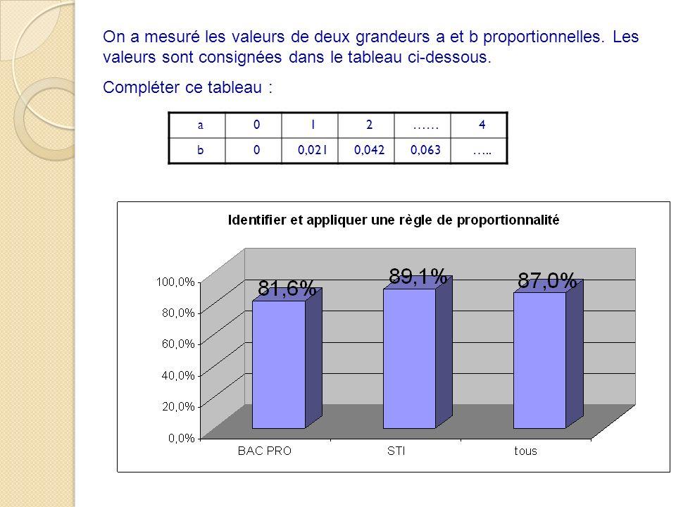 a012……4 b00,0210,0420,063….. On a mesuré les valeurs de deux grandeurs a et b proportionnelles. Les valeurs sont consignées dans le tableau ci-dessous