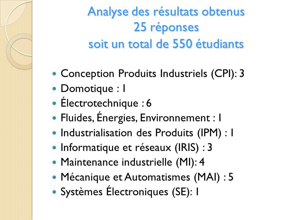 Analyse des résultats obtenus 25 réponses soit un total de 550 étudiants Conception Produits Industriels (CPI): 3 Domotique : 1 Électrotechnique : 6 F
