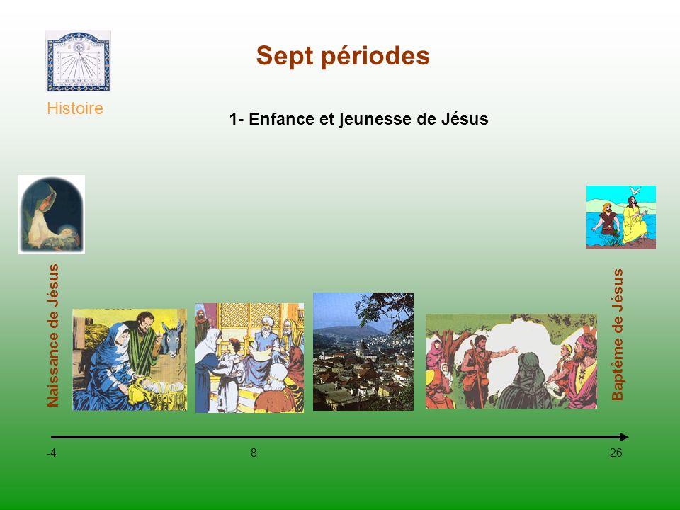 Sept périodes Histoire 26 Rameaux 30 Baptême de Jésus Entrée à Jérusalem 2- Le ministère de Jésus AN 26 AN 27 AN 28 AN 29 AN 30