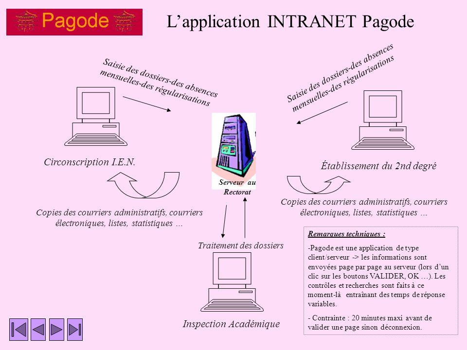 Lapplication INTRANET Pagode Inspection Académique Établissement du 2nd degré Circonscription I.E.N.