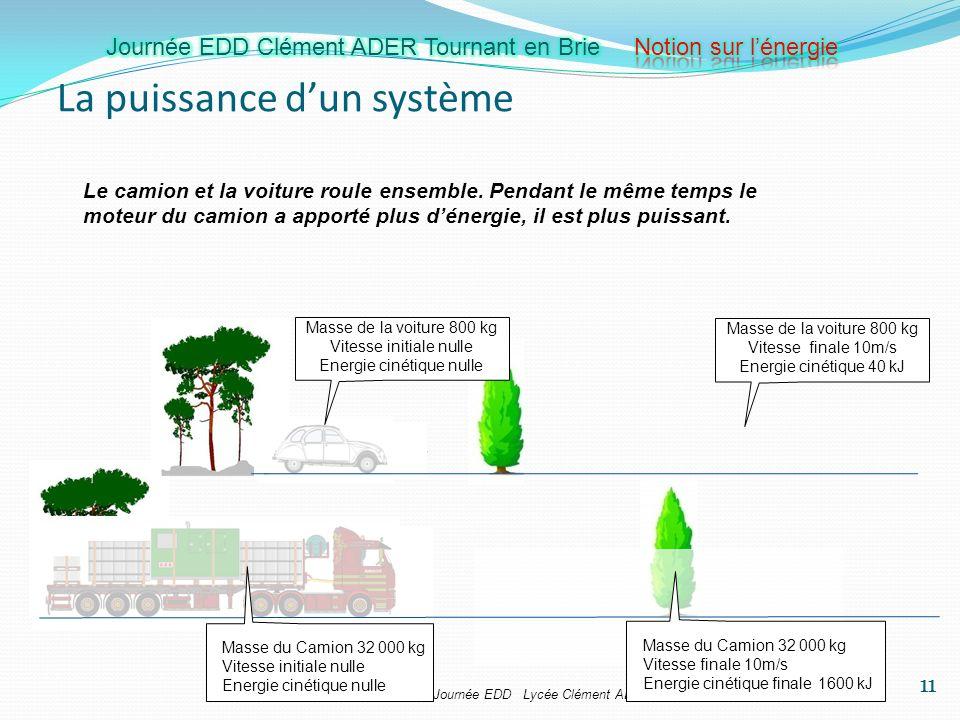 Samuel VIOLLIN IA-IPR STI Journée EDD Lycée Clément ADER 28 mars 2012 La puissance dun système Masse de la voiture 800 kg Vitesse initiale nulle Energ