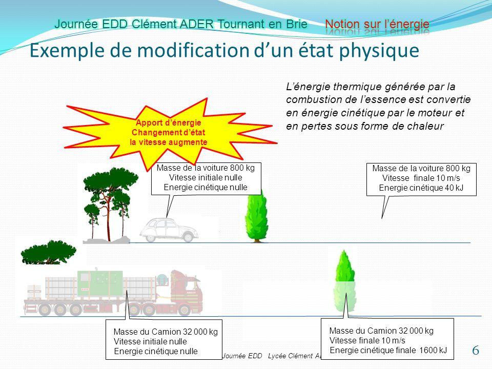 Samuel VIOLLIN IA-IPR STI Journée EDD Lycée Clément ADER 28 mars 2012 Exemple de modification dun état physique Masse de la voiture 800 kg Vitesse ini